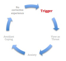 What triggers the fear of throwing up?