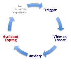 Step 4: Avoidant Coping