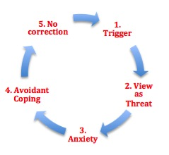 The full cycle of anxiety